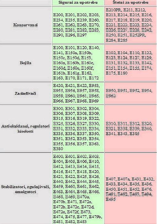 Tabela E-brojeva